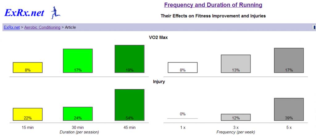 tabla vo2max vs lesiones