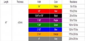 tabla resistencia bandas